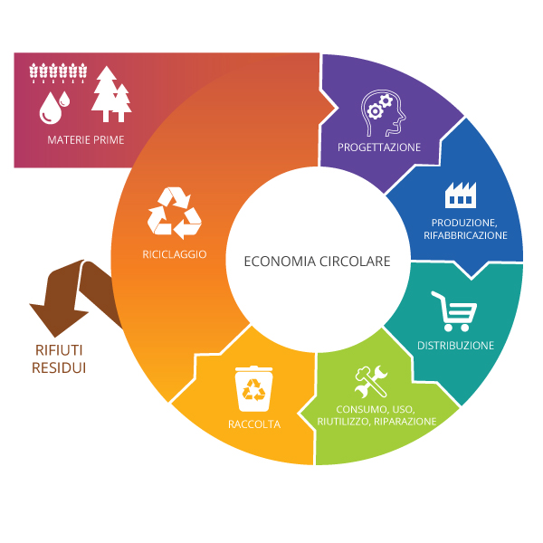 Plasticircle – Improvement of the plastic packaging waste chain from a circular economy approach
